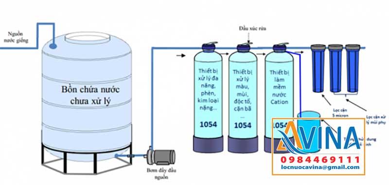 Sơ đồ hệ thống lọc sinh hoạt công suất 1M3/H