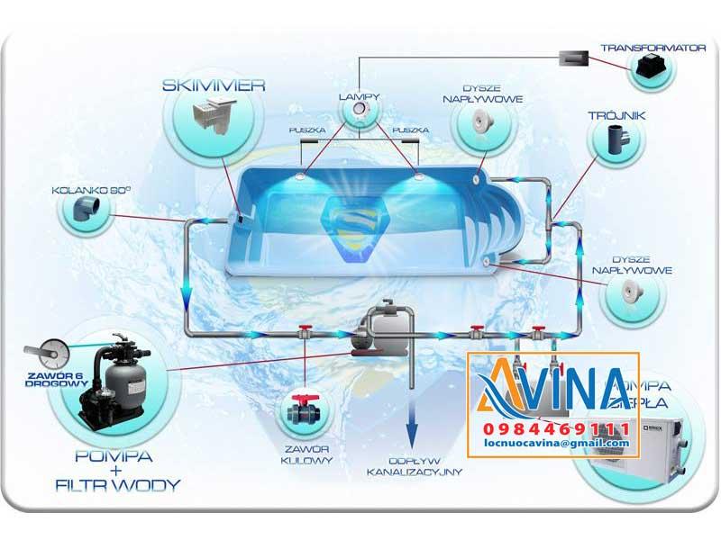 Tổng quan hệ thống xử lý nước bể bơi tuần hoàn